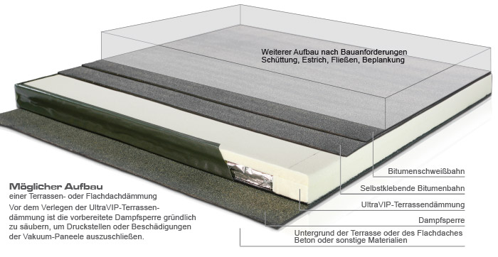 Anwendungsgebiete Vaku Isotherm